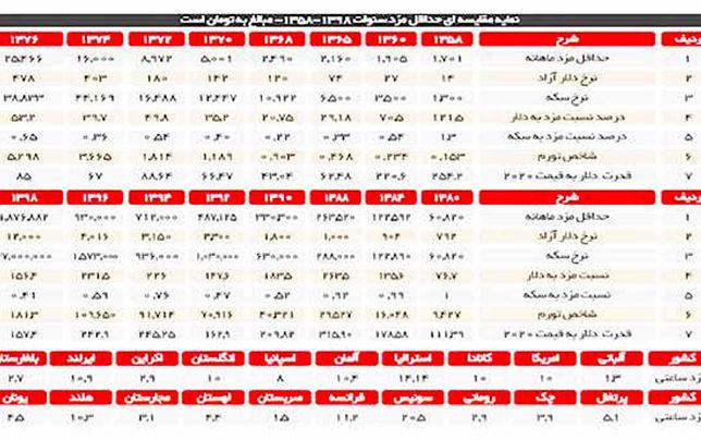 میلیاردهای ایرانی در اوج فلاکت اقتصاد، سه برابر شدند